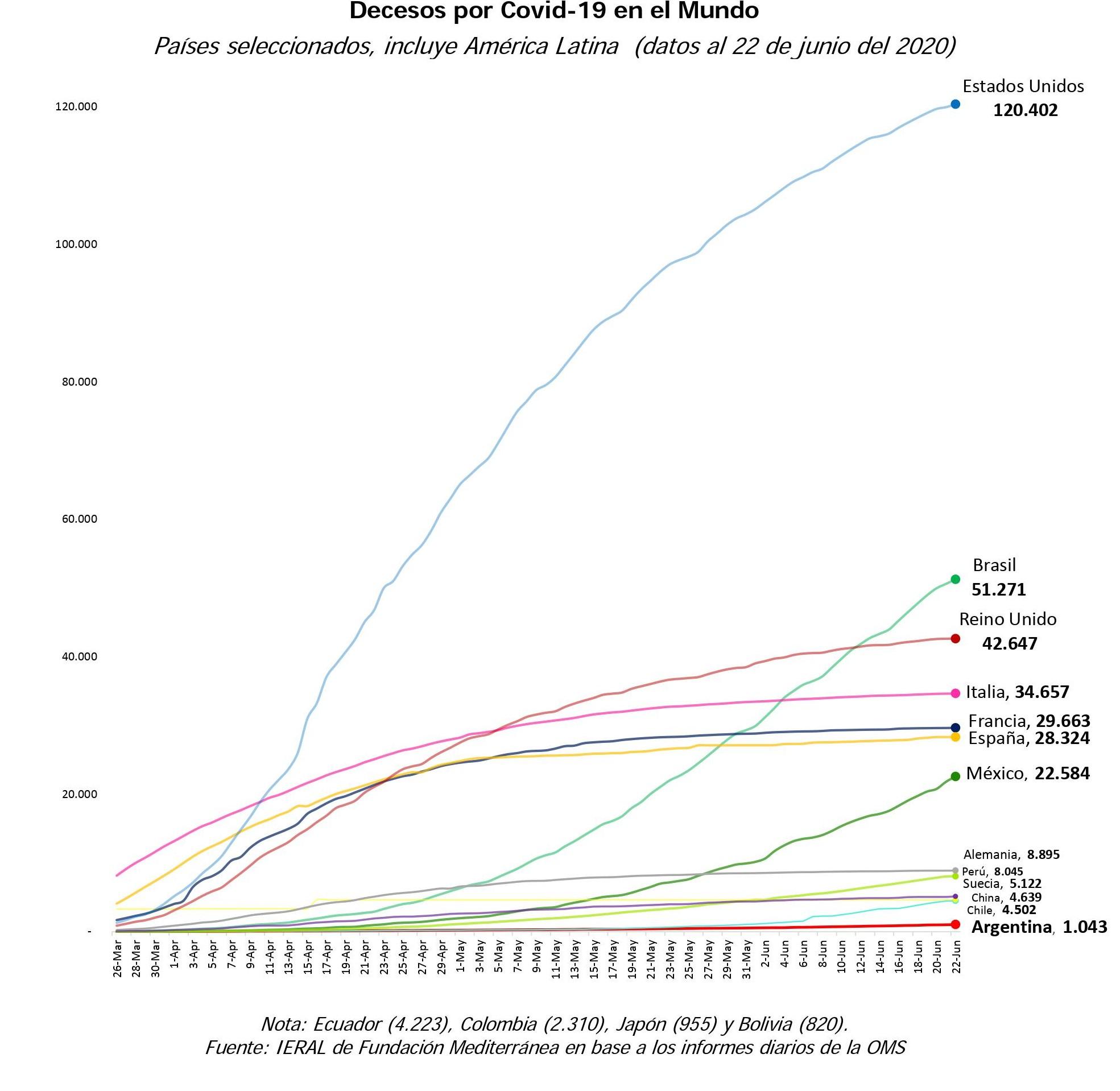 Peste-Según países